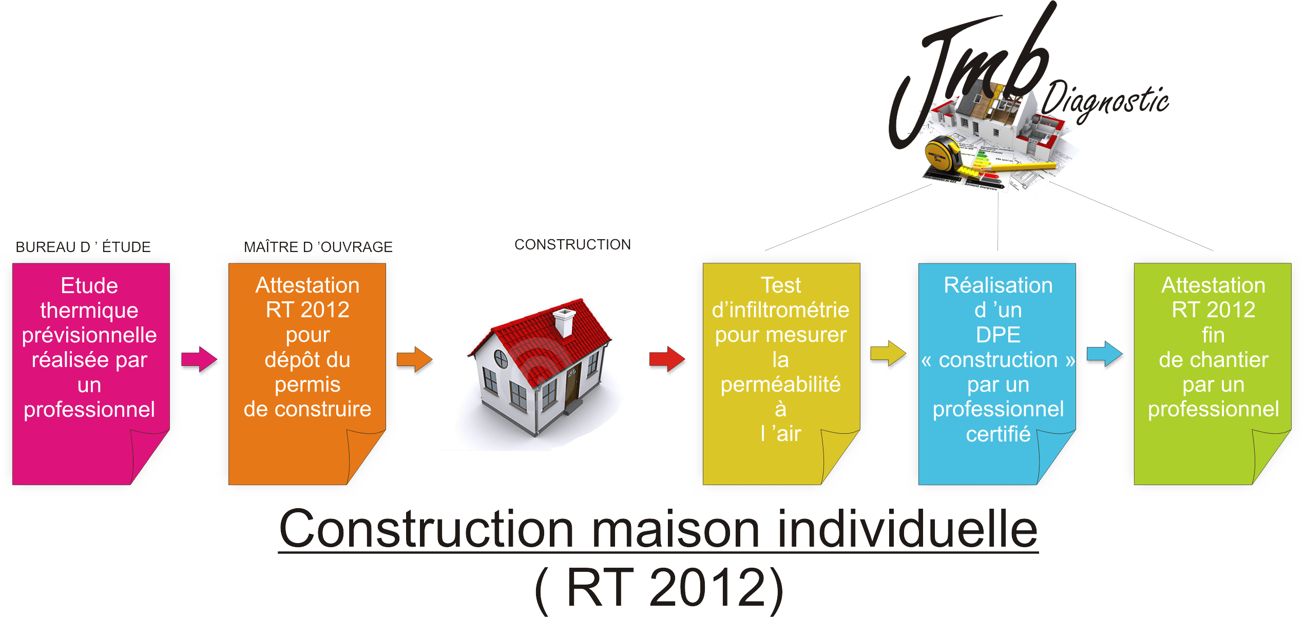 Etapes Construction Maison Rt 2012 Infiltrometrie Jmb Diagnostic
