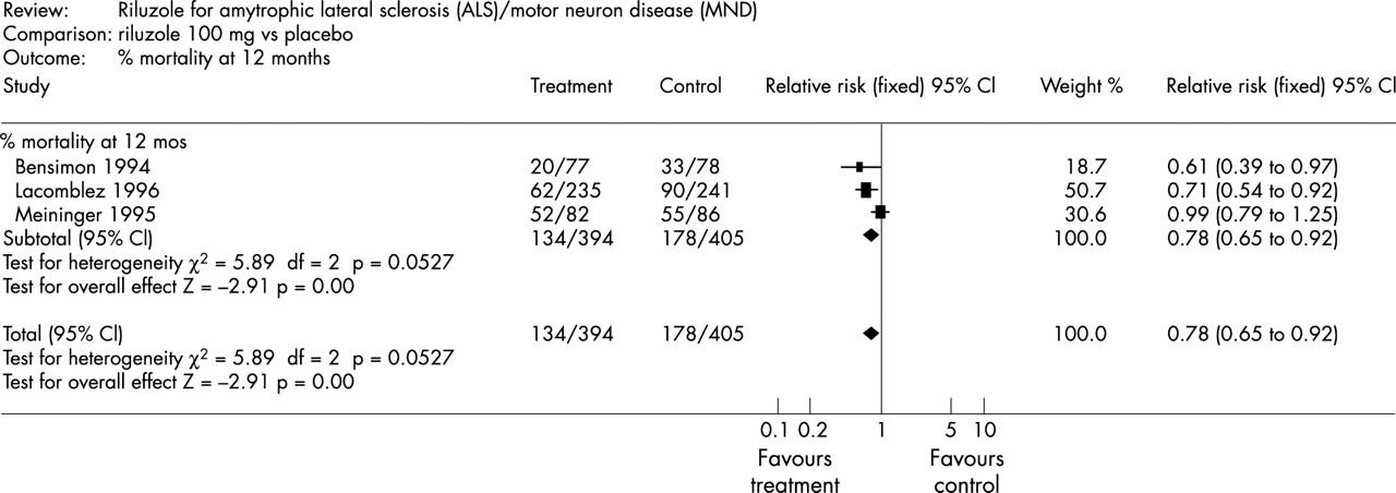 The management of motor neurone disease Journal of Neurology