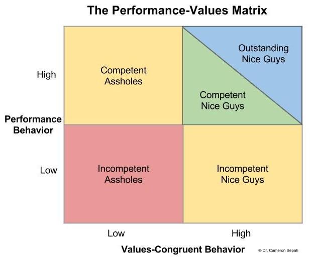 performance-value-matrix -joapen projects - value matrix