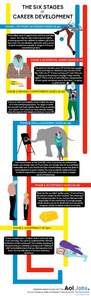 Career infographic  The 6 Stages Of Career Development Infographic