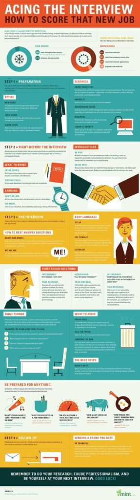 infographic  How to Interview - Top Tips for Acing a Job Interview