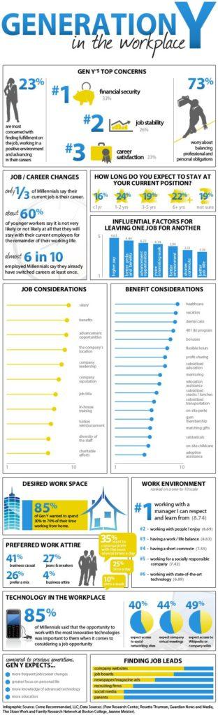 Data visualization  Infographics  Millennials (Gen Y) in the - gen y in the workplace
