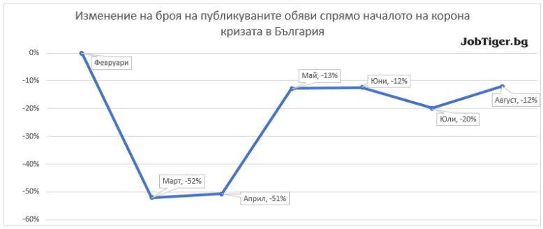 polozhitelen-rust-na-obyavite-za-rabota-vuv-vsichki-sektori-graph-jobtiger
