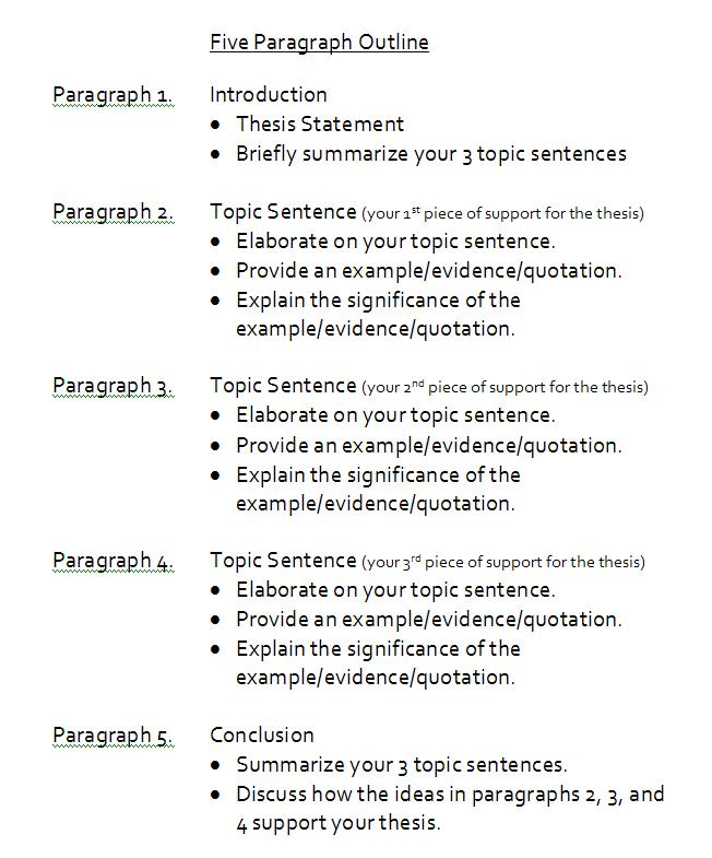 Sample 5 Paragraph Essay Outline Miller\u0027s Blog - essay outline