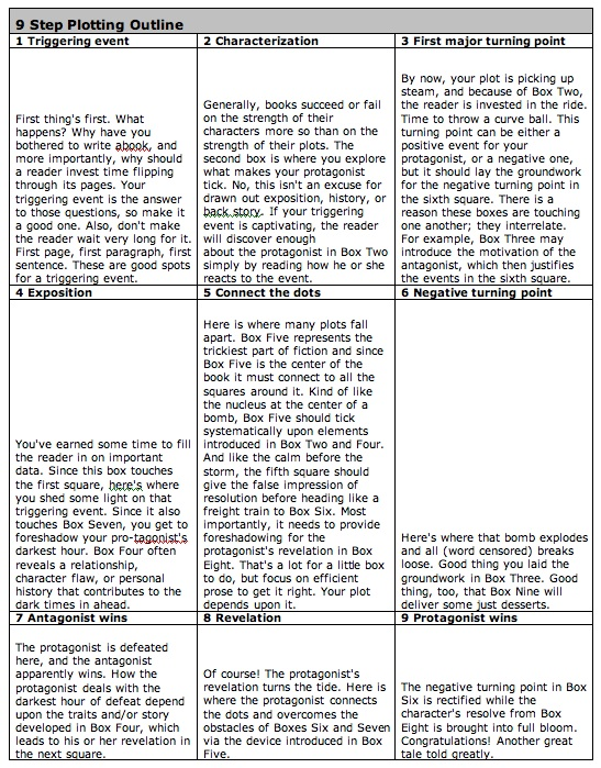 How To Plot A Novel YA Author Jody Sparks - book outline template
