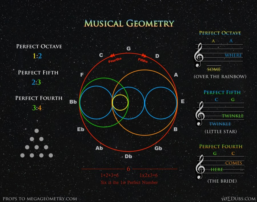 Musical Geometry Joe Dubs