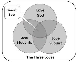3lovesdiagram