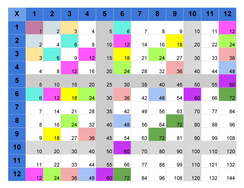 12 X 12 Table Multiplication Tables – Joe's Classes