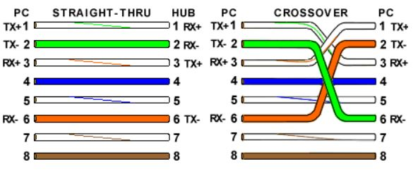 Color code of Ethernet Cables + Tibs on how to assemble the cables