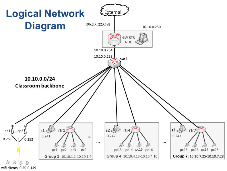 wired network diagram network diagram