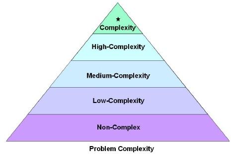 ProblemComplexity