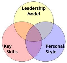 Key Skills for Leaders