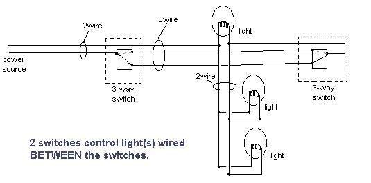 HandymanWire - Wiring a 3-way or 4-way switch