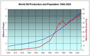 World Population and Oil 1900
