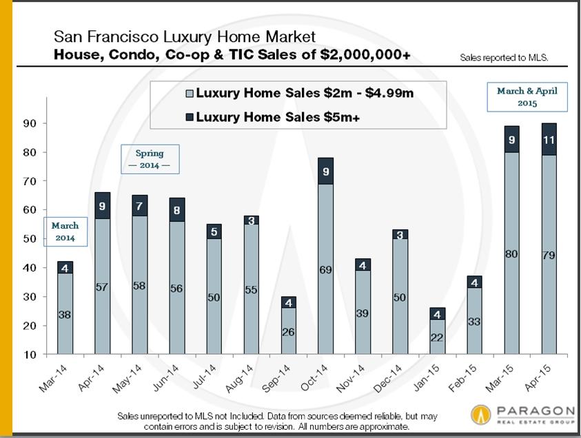 San Francisco Neighborhood Home Prices Continue to Break Records
