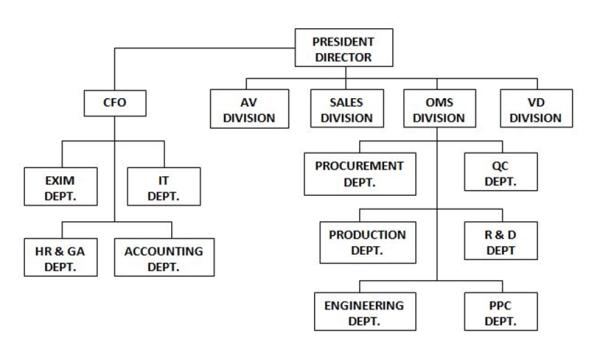 Struktur Organisasi Perusahaan Samsung Bsp Brand Sense Partners Bsp Is A Team Of Brand Management Struktur Organisasi Samsung Electronics Indonesia