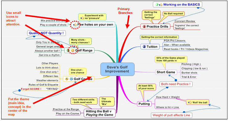 Example of Knowledge Map - Useful to break down strategy and - agenda sample