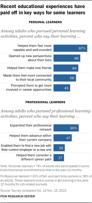 the value of educational experiences to learners in the US