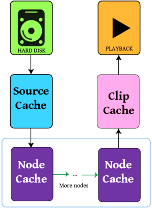 how caching works in Resolve 12