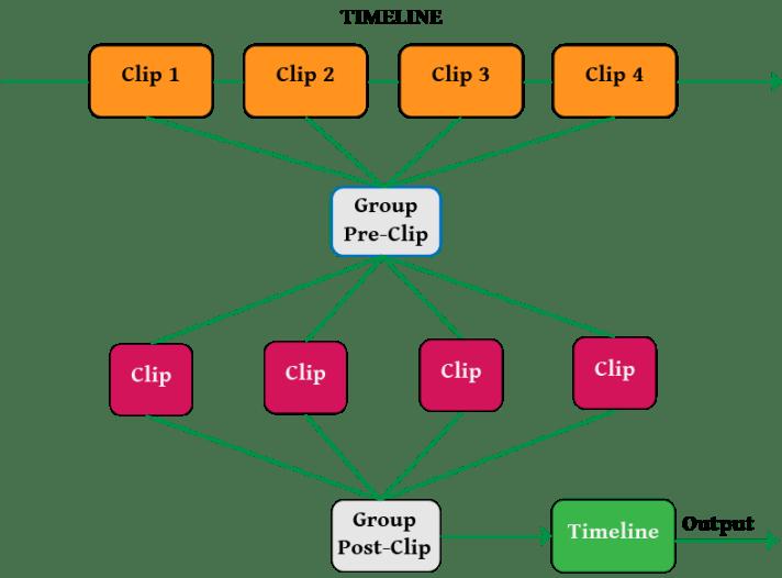 understanding how groups work in Resolve 12