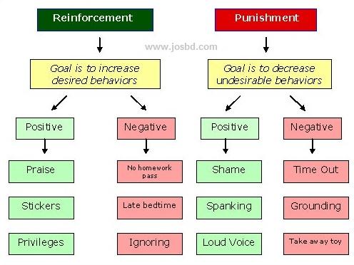 Behaviorist theory of language development - wwwjosbd