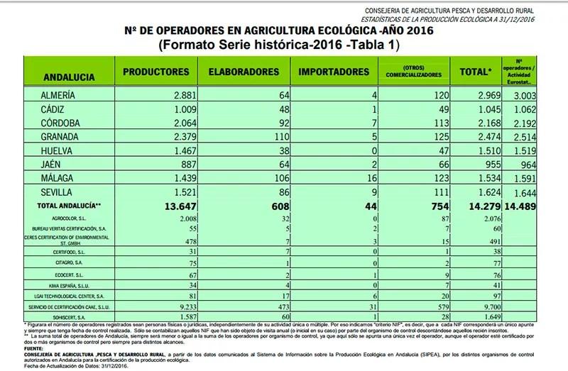 Número-de-operadores-de-la-agricultura-ecológica