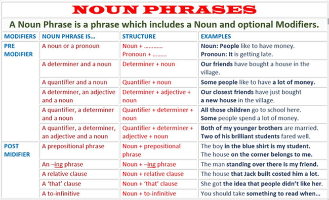 Dealing With Long Complicated Noun Phrases