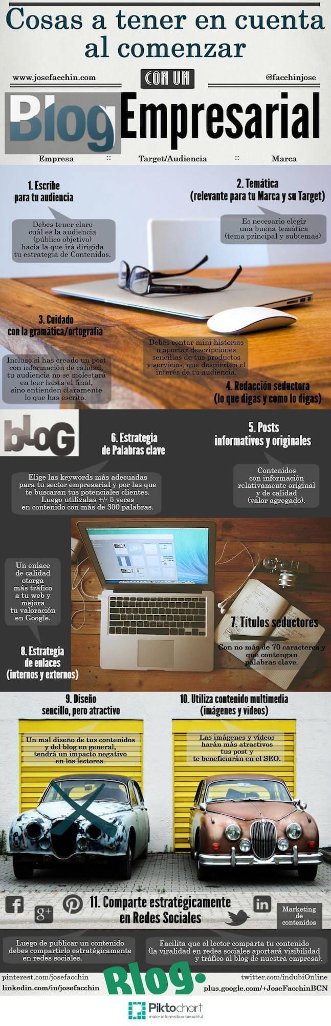 Blog empresarial Infografía