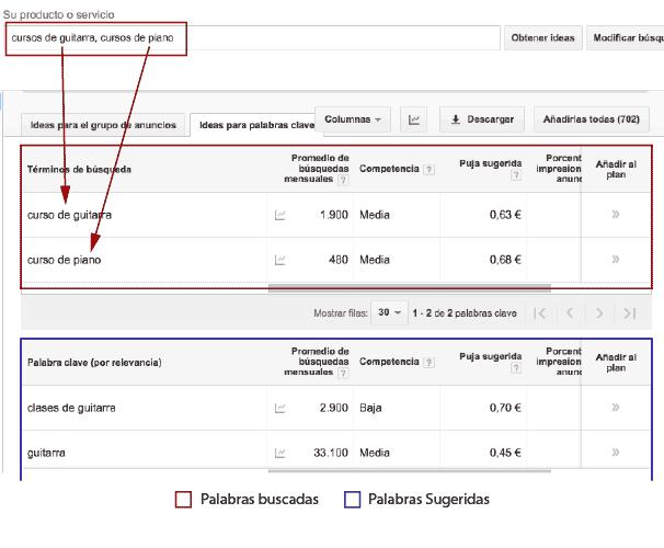 Cómo obtener ideas de palabras clave con Keyword Planner de Google