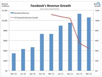 Crecimiento Ventas Facebook