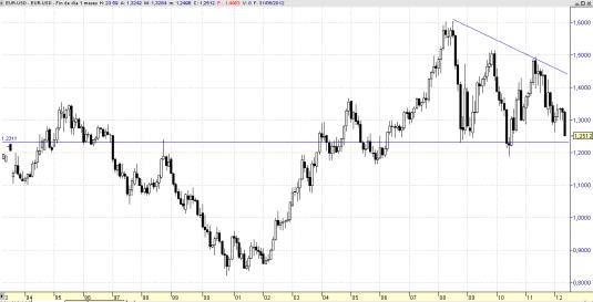 Atentos al Euro Dólar