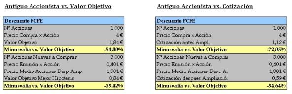 Ventajas Accionistas Banco Popular acuidr a la Ampliación de Capital