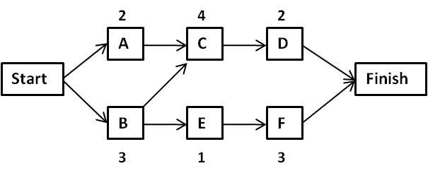 Project Management Critical path analysis joe zarur - critical path project management