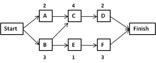 network logic diagram project management