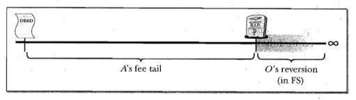 fee-tail