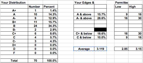 grades-breakdown