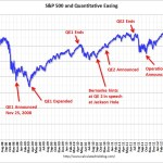 QE Timeline and the Market