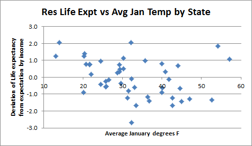 Residual-Life-exp-vs-Temp