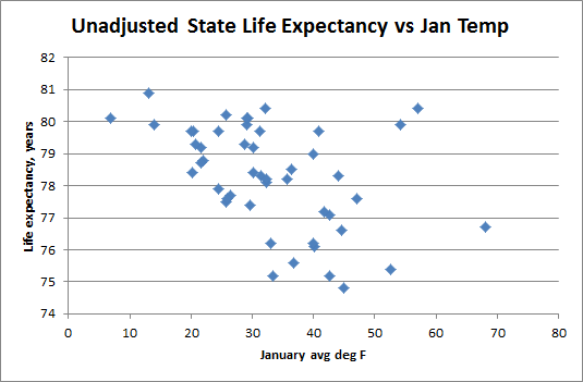 Unadj-State-Life-Exp-vs-Temp