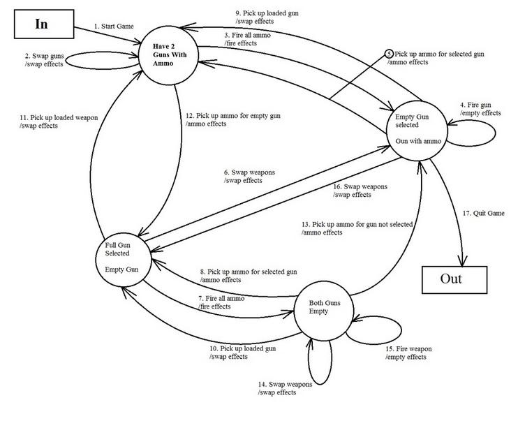 itil release management process flow diagram