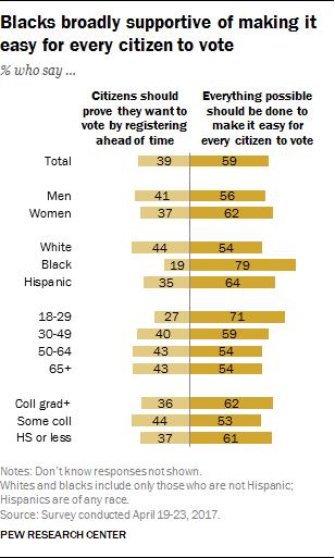 Blacks-vote-Pew