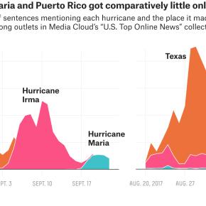 Media Document Failings in Puerto Rico