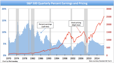 S&P 500: Stock pricing vs. earnings (P/E ratio) | first tuesday Journal