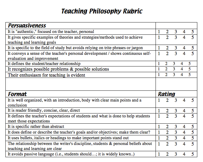 rubric thesis statement
