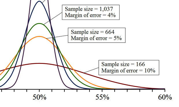 Statistical terms used in research studies A primer for media
