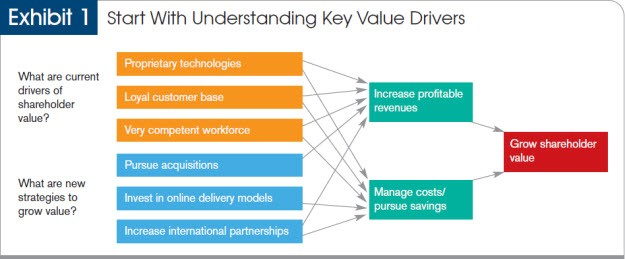 Key Value Drivers for a Company Business \ Marketing Analysis - sales plan templates