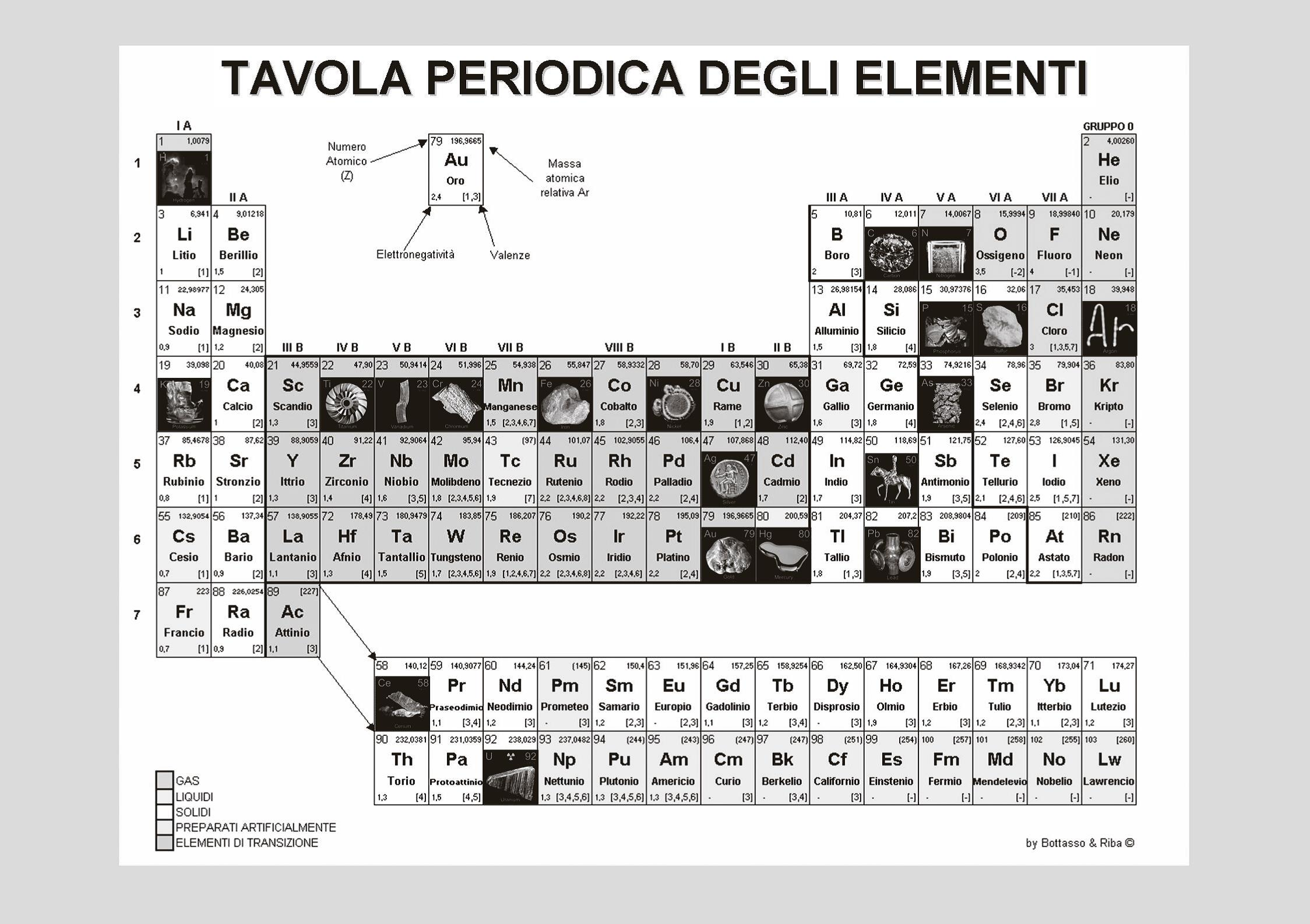 Tavola Periodica Vuota The Periodic Table Encryptions And Decipherings