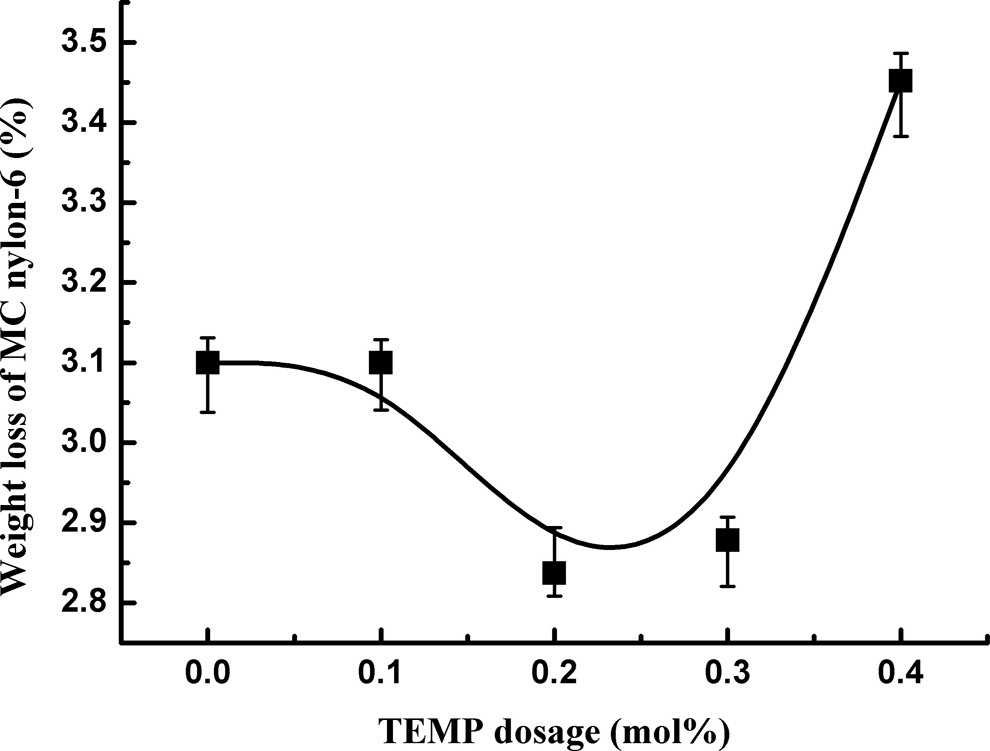 Thermal-oxidative stabilization effect of reactive-hindered amine on