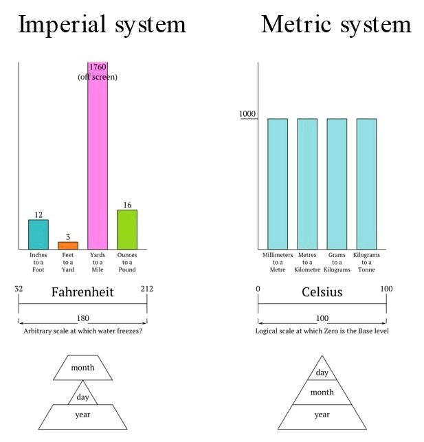 Imperial vs Metric system JPEGY - What the Internet was meant for