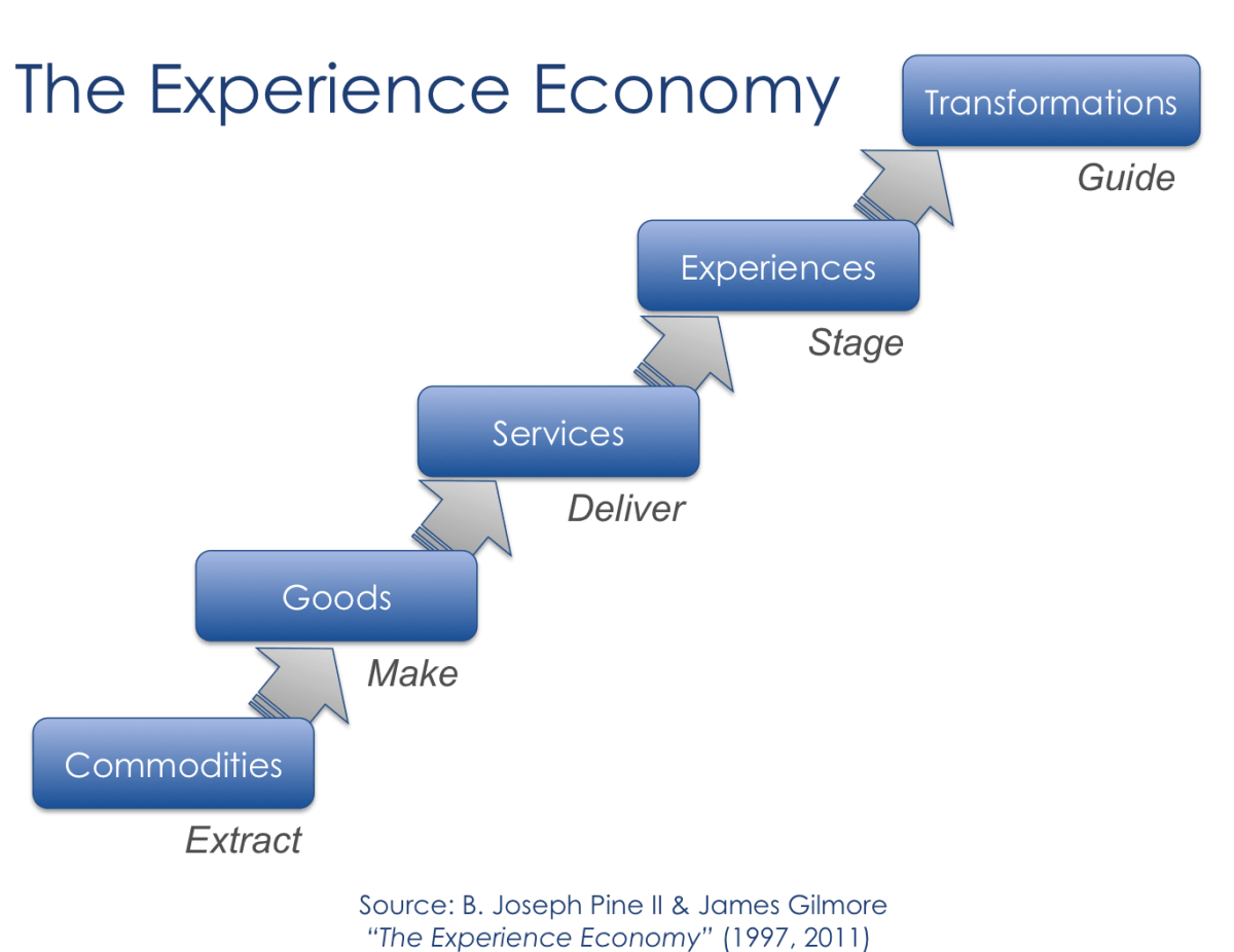 Reimagining Bank Product Design in the Experience Economy